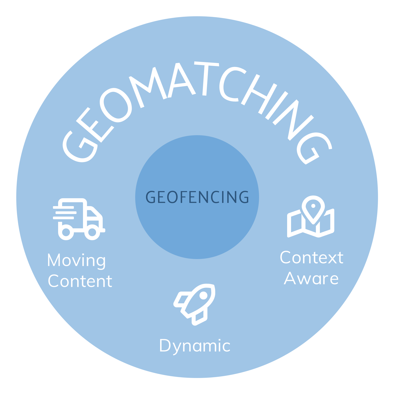 Geomatching is geofencing with added features